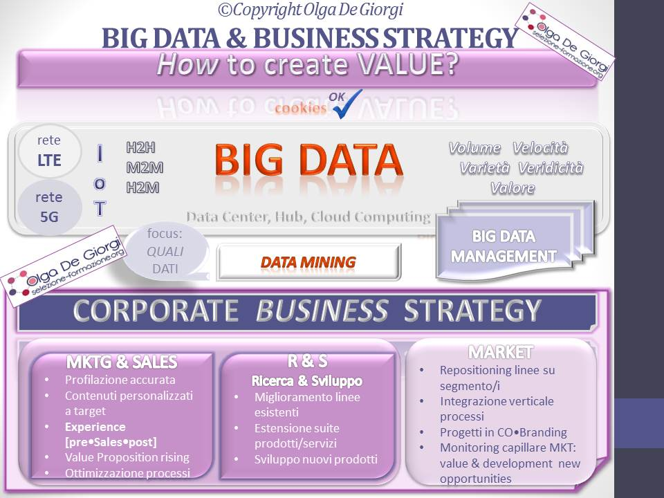 xxxxvi16-all_big-data-corporate-business-strategy-copyright-olga-de-giorgi